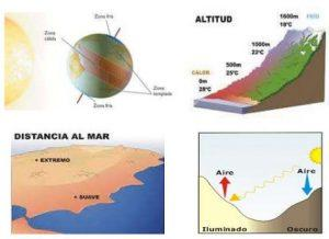 factores modifican clima