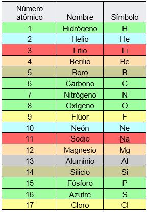 Cules son los elementos qumicos naturales lifeder aqu est una lista de los elementos naturales con su respectivo smbolo los colores hacen referencia al lugar en la tabla peridica en el que se urtaz Images