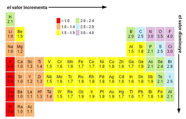 esto es conocido como una propiedad peridica electronegativity sf - Tabla Periodica De Los Elementos Quimicos Con Electronegatividad