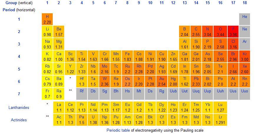 tabla de la electronegatividad de los elementos qumicos segn la escala de pauling - Tabla Periodica De Los Elementos Quimicos Con Electronegatividad