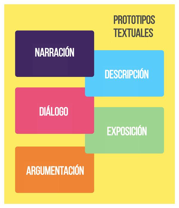 Prototipos Textuales Elementos Tipos Y Ejemplos