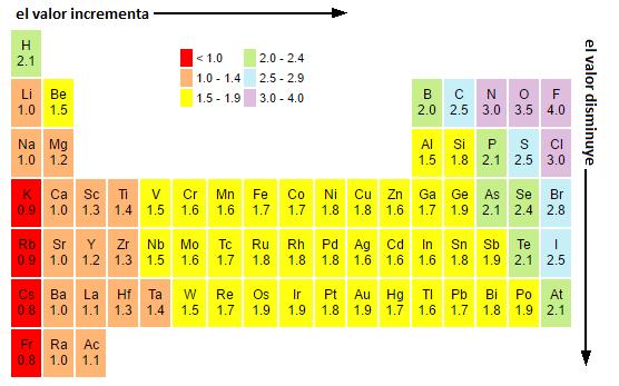 Qu es un enlace covalente polar con ejemplos lifeder figura 1 valores de electronegatividad de los elementos de la tabla peridica segn la convencin de pauling urtaz Choice Image