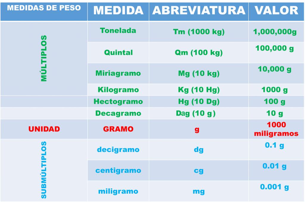 Los m ltiplos y subm ltiplos del gramo principales lifeder for Cuanto peso aguanta un cuelga facil