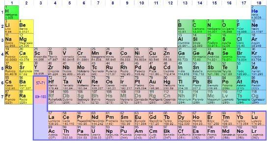 Importancia de la tabla peridica las 5 razones ms relevantes las 5 razones principales de la importancia de la tabla peridica urtaz Image collections