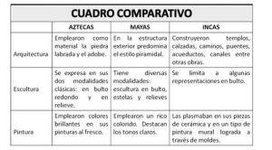 Cuadro Comparativo Características Tipos Ejemplos Lifeder
