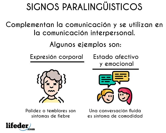 Signos Paralingüísticos Características Y Ejemplos