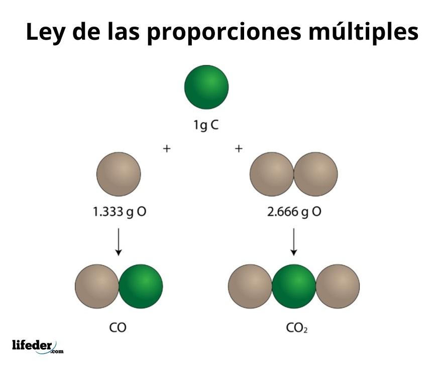 Ley De Las Proporciones Múltiples Explicación Y Ejemplos