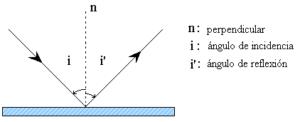 Teoría Corpuscular de la Luz de Newton