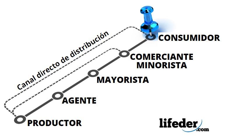Canales De Distribución Funciones Tipos Y Características Ejemplos