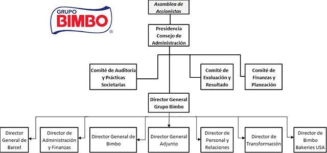 Organigrama de bimbo y funciones de sus departamentos lifeder organigrama del grupo bimbo funciones directivas ccuart Image collections