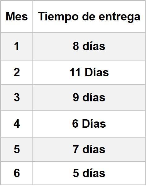 como calcular dias de inventario en excel