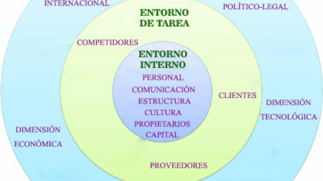 Factores Internos Y Externos De Una Empresa Lifeder