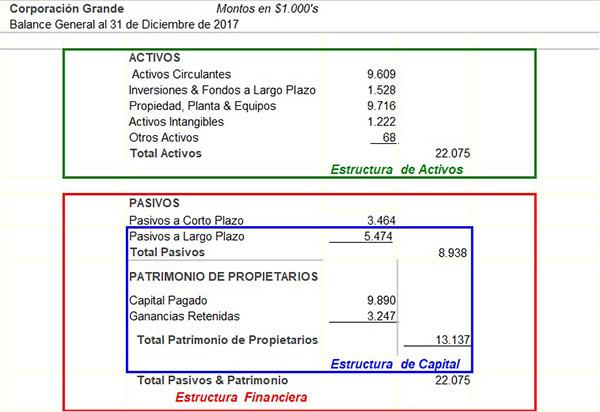Estructura Financiera Características Clasificación Y