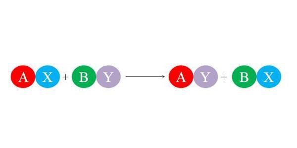 reaccion de sustitucion simple ejemplos