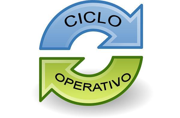 Ciclo operativo: en qué consiste, cómo se calcula y ejemplos - Lifeder