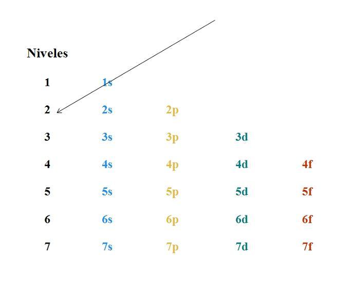 Diagrama De Moeller En Qué Consiste Y Ejercicios Resueltos