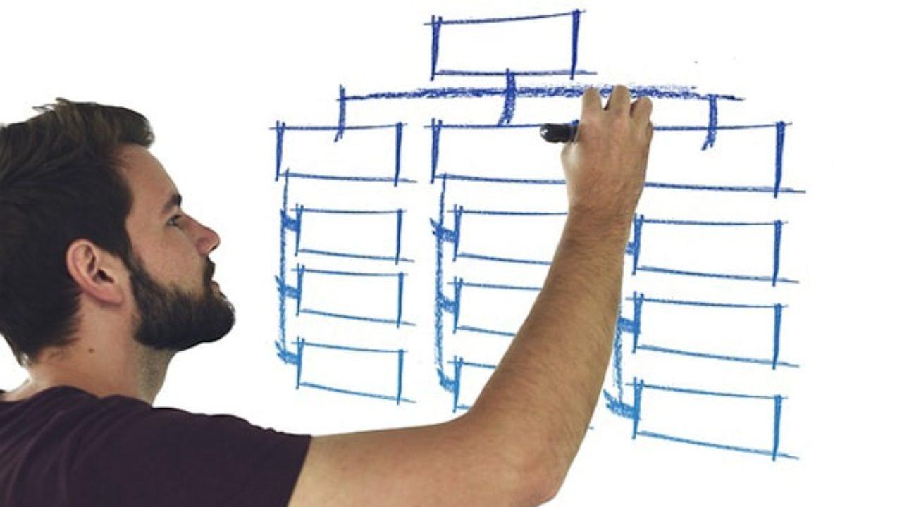 Estructura Divisional Características Ventajas Y Ejemplo