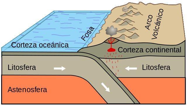 Astenosfera Formación Características Y Composición Lifeder