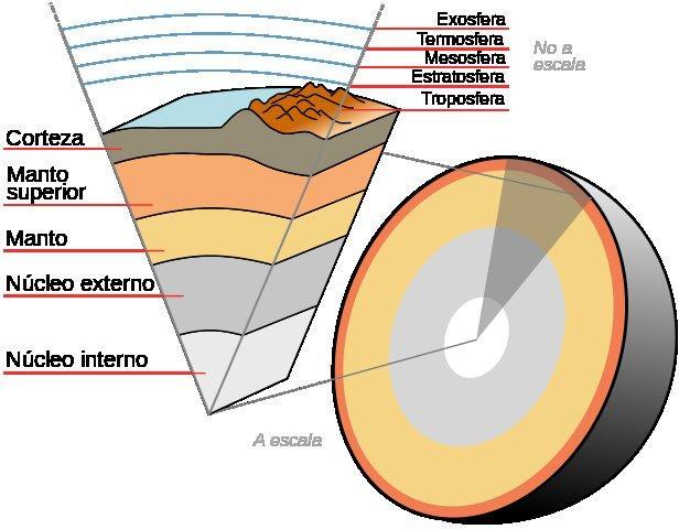 Corteza Terrestre Características Tipos Estructura