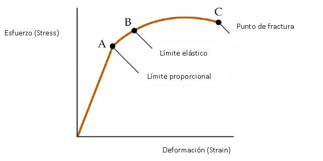 Módulo De Young Cálculo Aplicaciones Ejemplos Ejercicios