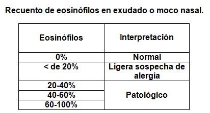 Eosinofilos en moco nasal