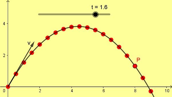 Tiro parabólico oblicuo: características, fórmulas