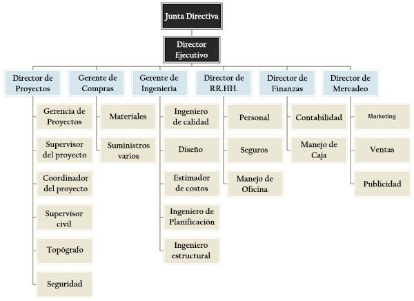 Organigrama De Empresa Constructora Estructura Y Funciones