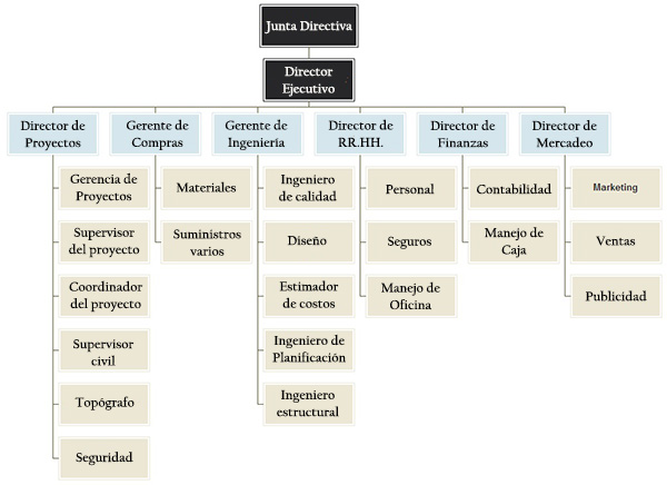 Organigrama de empresa constructora estructura y for Organigrama de una empresa constructora