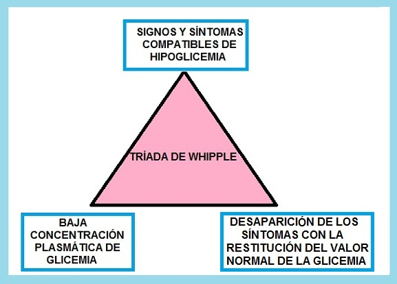 tríada de Whipple diabetes mellitus