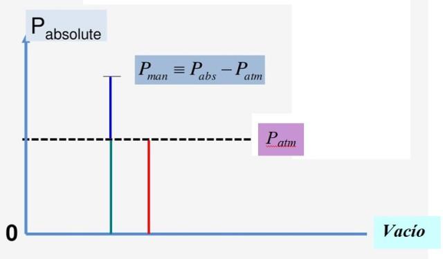 presion atmosferica conocimiento y formula