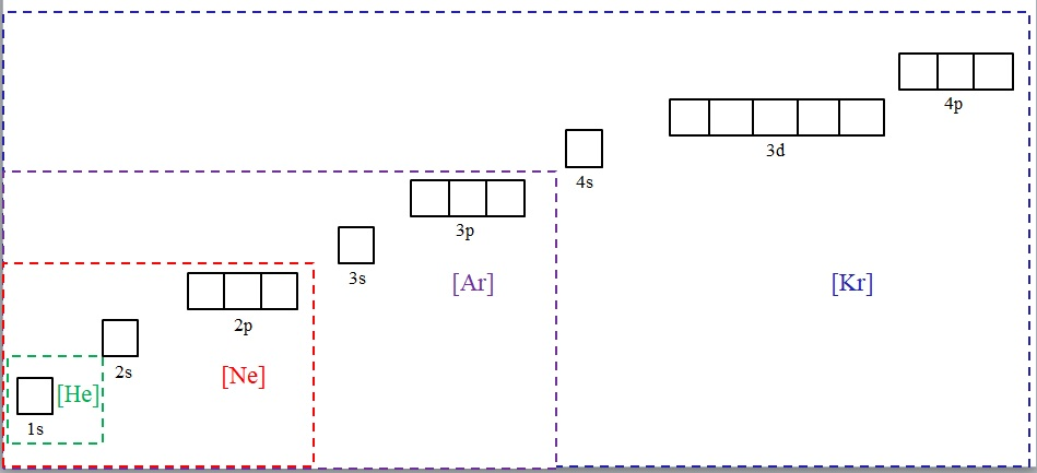 Configuración Electrónica De Kernel Construcción Ejemplos