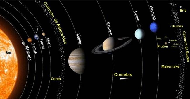 Sistema Solar Planetas Características Origen Evolución