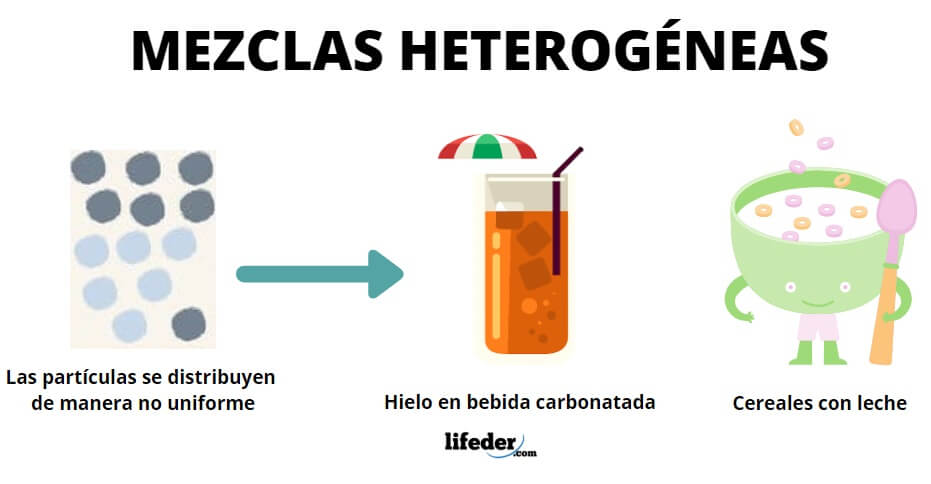 Mezclas Heterogéneas Características Tipos Ejemplos
