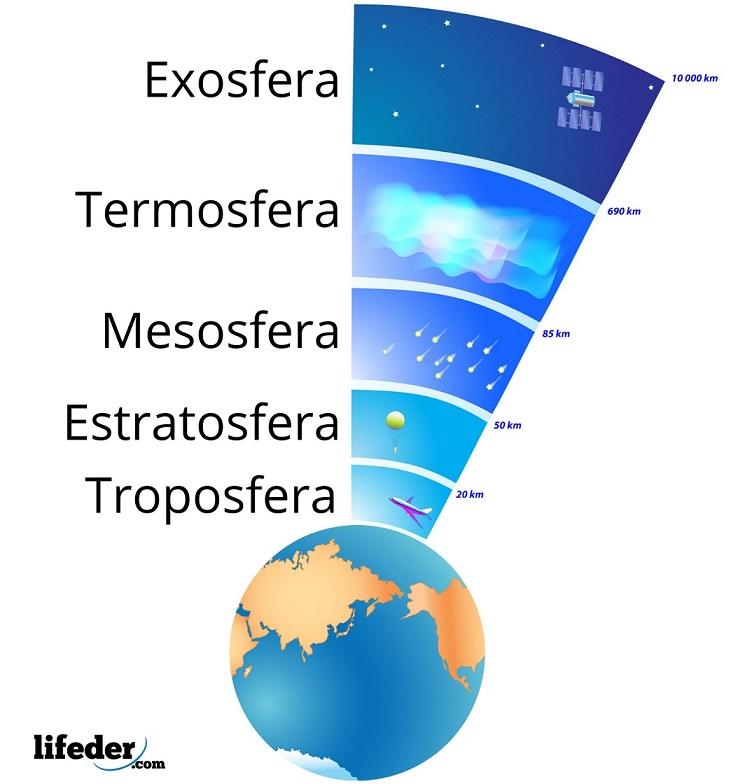 Troposfera Características Composición Función Importancia