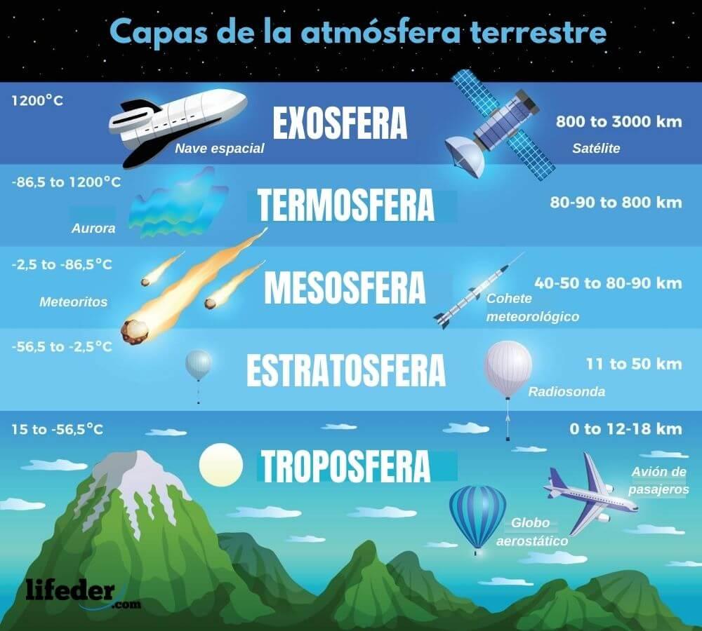Termosfera Características Función Y Las Auroras